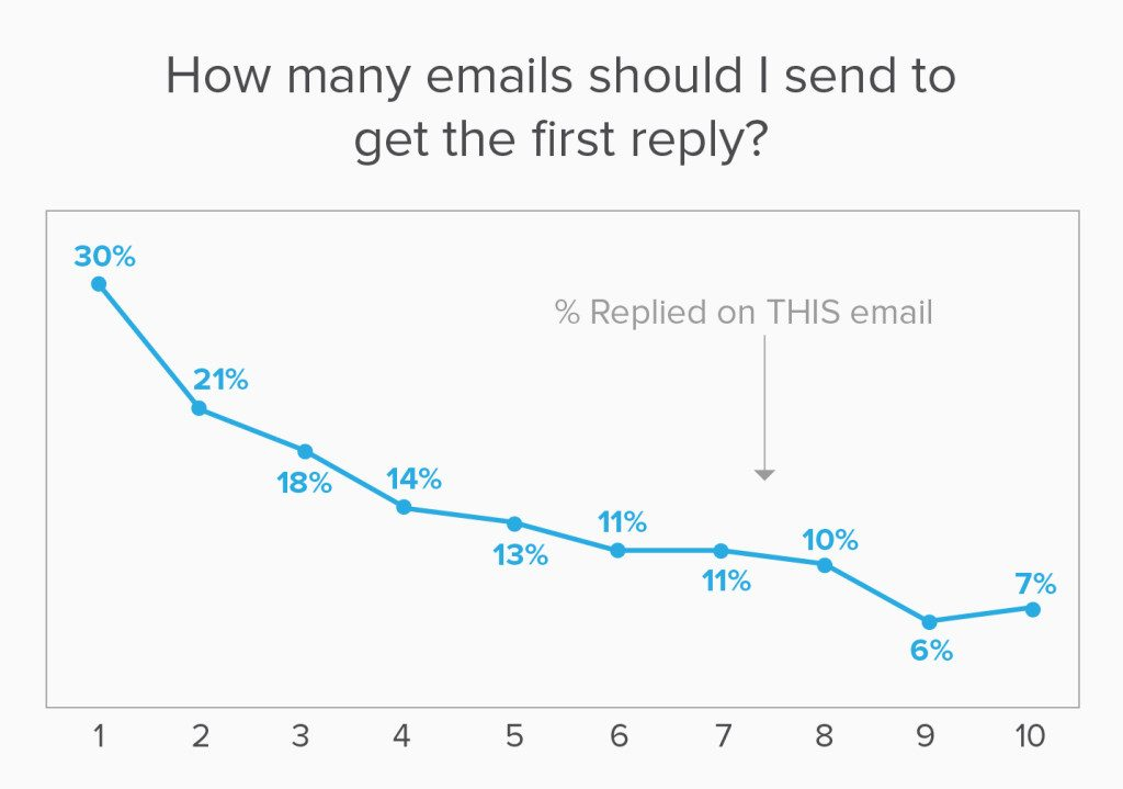 Replies on Email